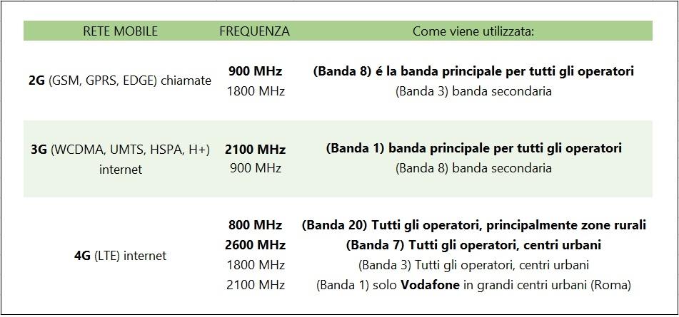 Ripetitore GSM Frequenze e operatori in Italia