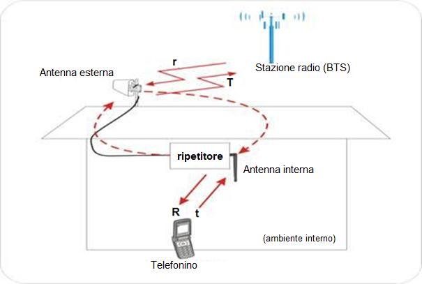 Principio di auto oscillazione in un amplificatore di segnale